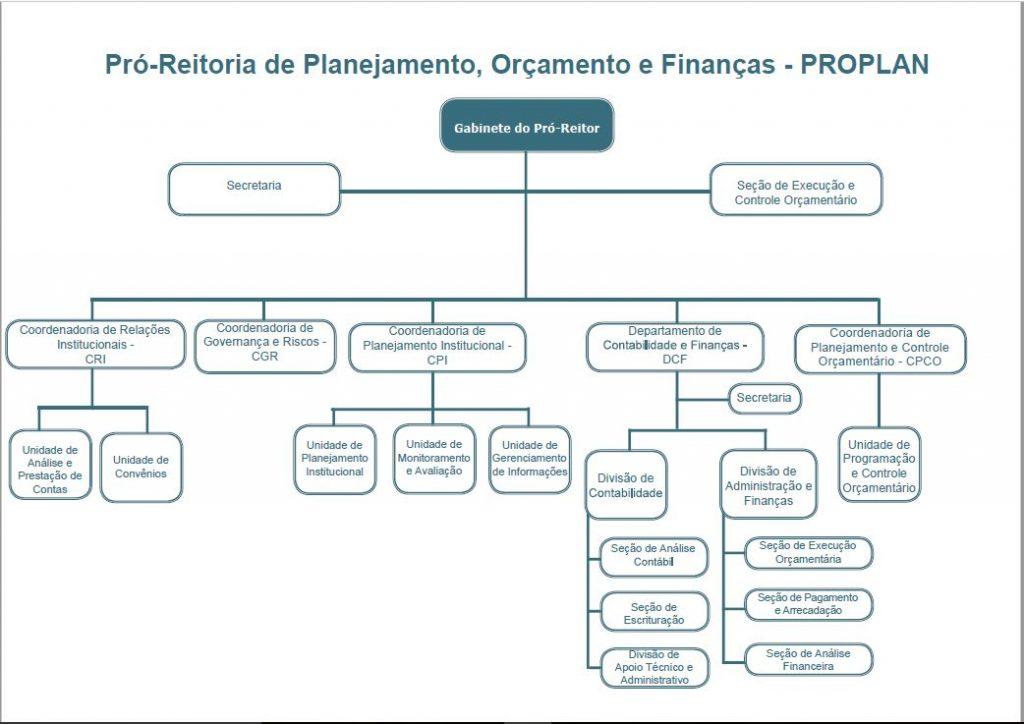 organograma_proplan